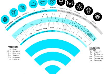 Radiazioni / Frequenze